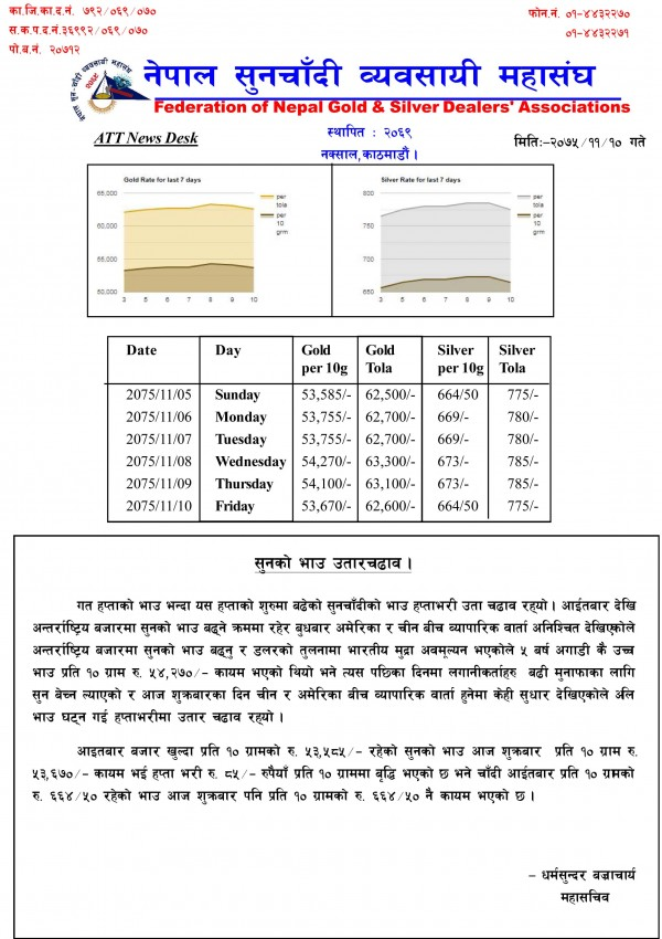 Federation of Nepal Gold and Silver Dealers Association - Naxal